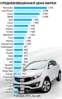 средние цены на авто