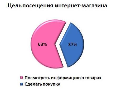 процент потенциальный покупаталей интернет-магазинов
