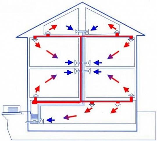 Воздушное отопление для дома