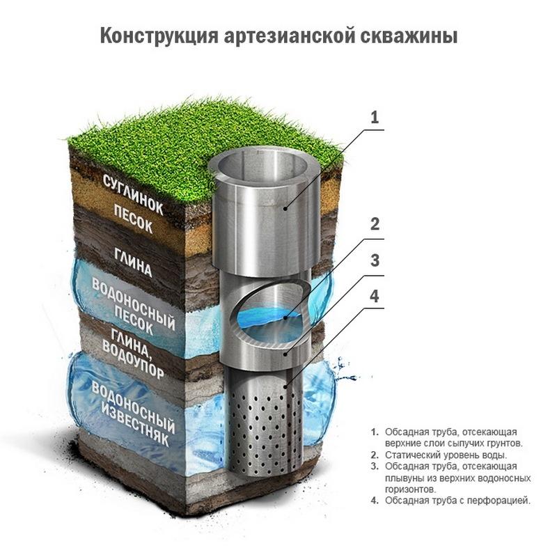 Бурение скважин: Характеристика артезианских скважин
